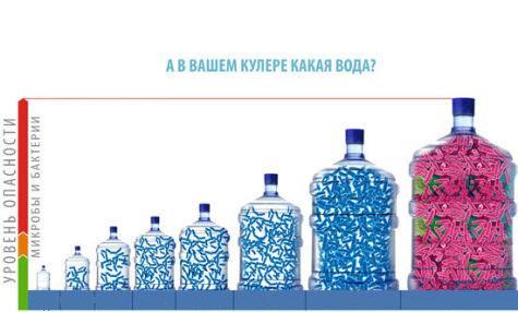 Бутилированная вода или обратный осмос